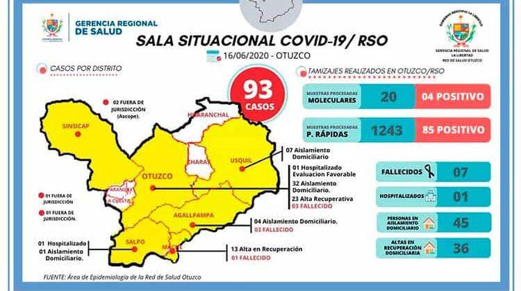 93 Contagiados y 7 fallecidos en Otuzco